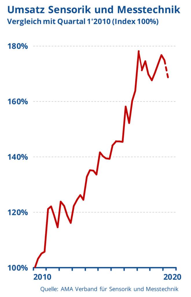Sensorik und Messtechnik: So pessimistisch schaut die Branche aufs zweite Quartal