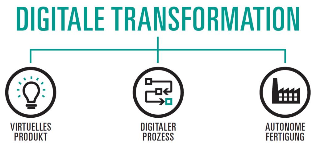 Grafik: Die digitale Transformation steht auf drei Säulen. Durch Piktokramme visuallisiert: Virtuelles Produkt, Digitaler Prozess, Autonome Fertigung. Dabei ist die digitale Kontinuität sicherzustellen.