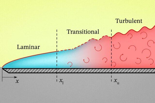 Fluiddynamik: Übergang von laminarer zu turbulenter Strömung