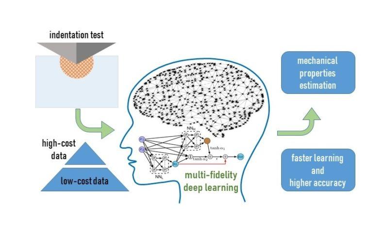 Nanoindentation mit maschinellem Lernen