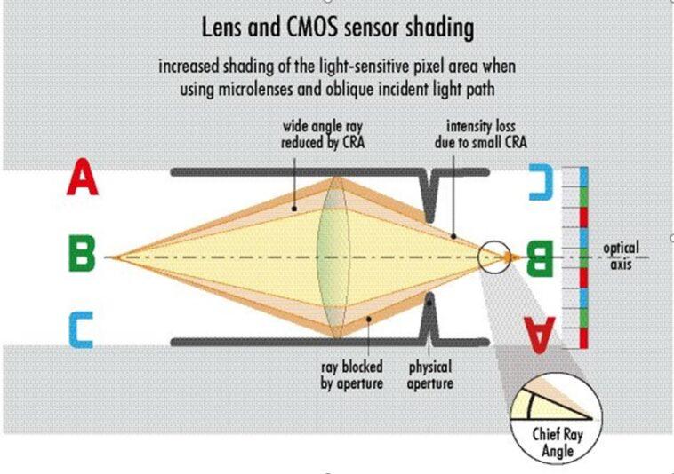 Shading mit CMOS-Sensor vermeiden