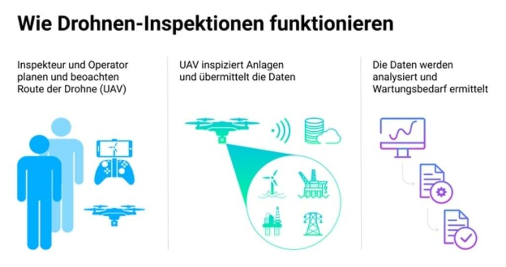 Drohnen für die Inspektion: Wie es funktioniert.