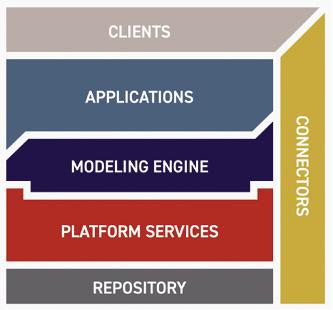 PLM-Plattform