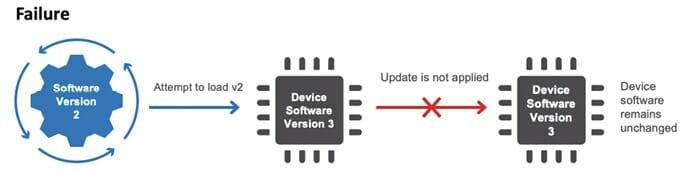IoT-Sicherheit