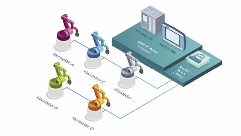 Simatic Robot Integrator