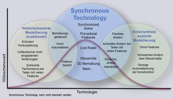Die Synchronous Technology integriert die unterschiedlichen Konstruktionsmethoden historienbasierter Ansatz und Direct Modelling.