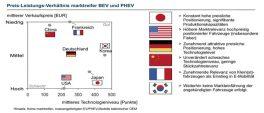 Südkorea und Japan bieten weiter das höchste Technologie-Level, Deutschland verbessert sich im Preis-Leistungsverhältnis.