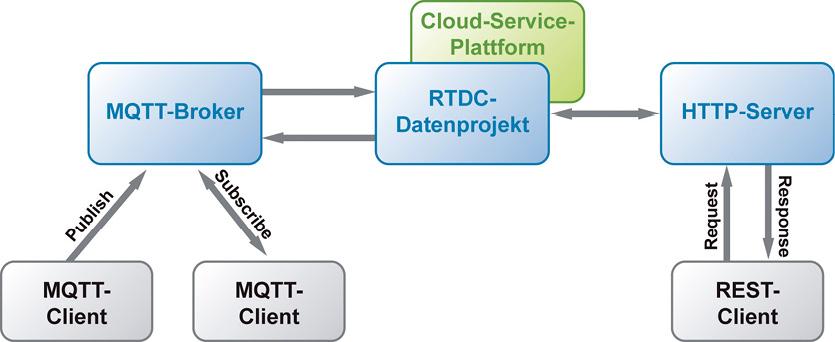 """Die Cloud-Plattform erlaubt über unterschiedliche Protokolle auch die horizontale Kommunikation zwischen den """"Things""""."""