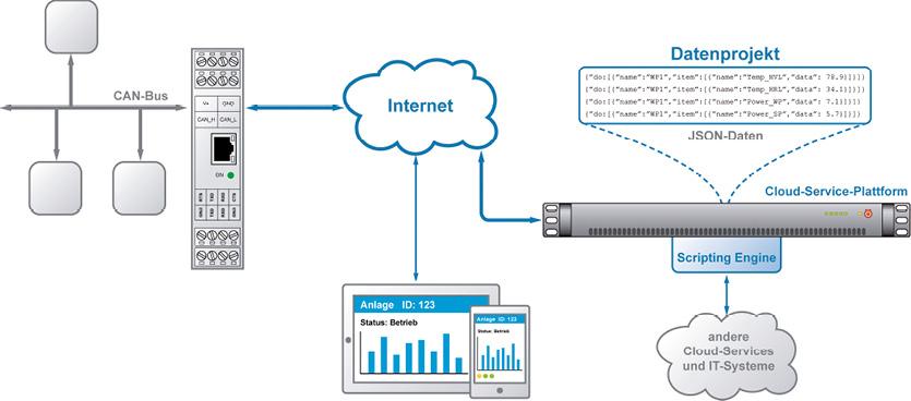 Aufwendig ist die Integration spezieller Bus- und Vernetzungskonzepte im industriellen Umfeld. CAN, Profibus, Profinet oder Modbus müssen per Application Gateway gekoppelt werden.