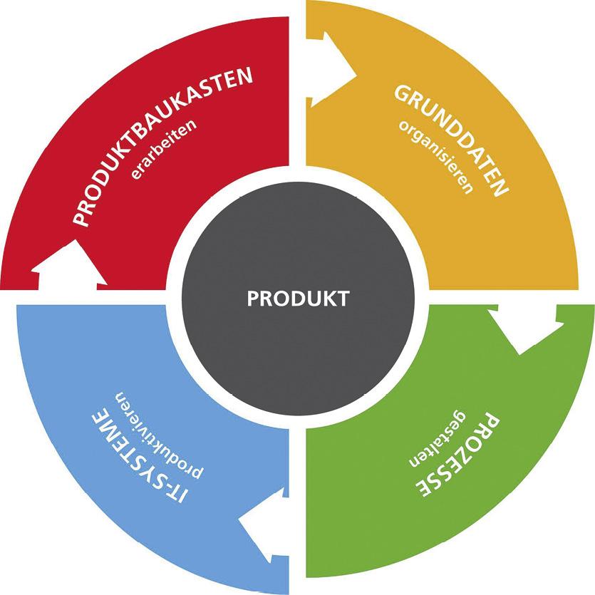 Produktvarianz zu beherrschen, bedeutet, die Produktdefinition marktgerecht und wirtschaftlich zu gestalten und durchgängig umzusetzen.