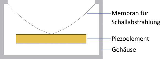 Prinzipiell besteht der Schallgeber aus zwei verklebten Piezoscheiben, einer Kunststoffmembran und einem wasserdichten Gehäuse.