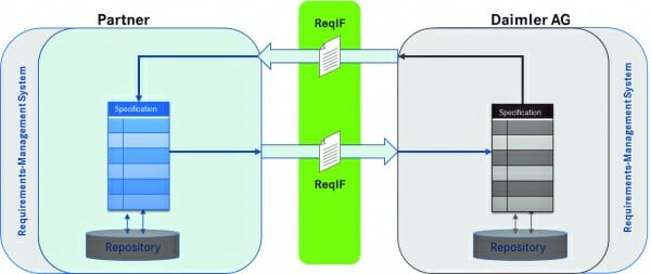 ReqIF-Datenaustausch (Folie aus der Keynote von Dr. Siegmar Haasis auf dem Daimler EDM CAE Forum 2015).