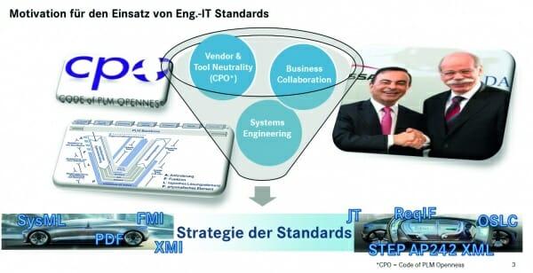 Motivation für den Einsatz von Engineering-IT-Standards (Folie aus der Keynote von Dr. Siegmar Haasis auf dem Daimler EDM CAE Forum 2015).