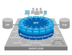 bild1_mip_manufacturing-integration-platform