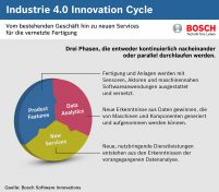 bosch_innovationcycle_fin_300dpi_de_cmyk