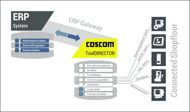 coscom-datenkommunikation-im-shopfloor