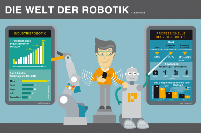 die-welt-der-robotik