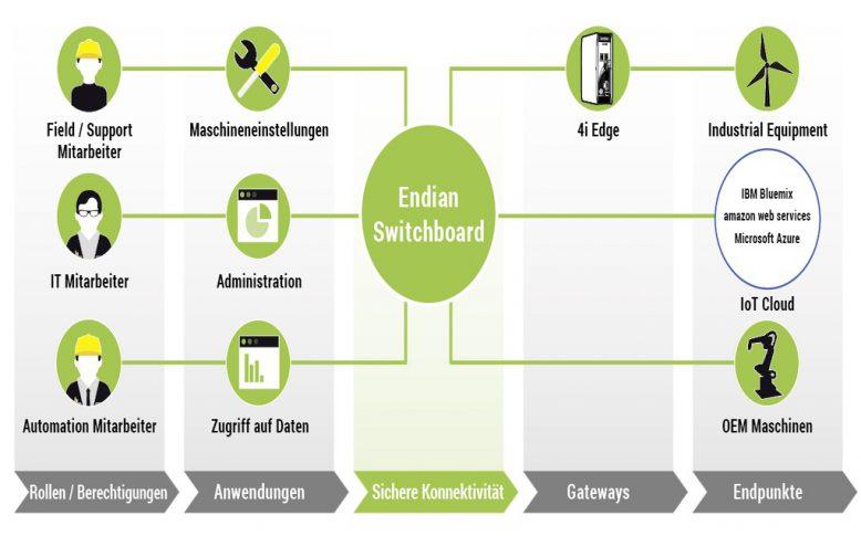 dm_2018_02_25_endian_connect_platform_components_diagram_de-neutralx