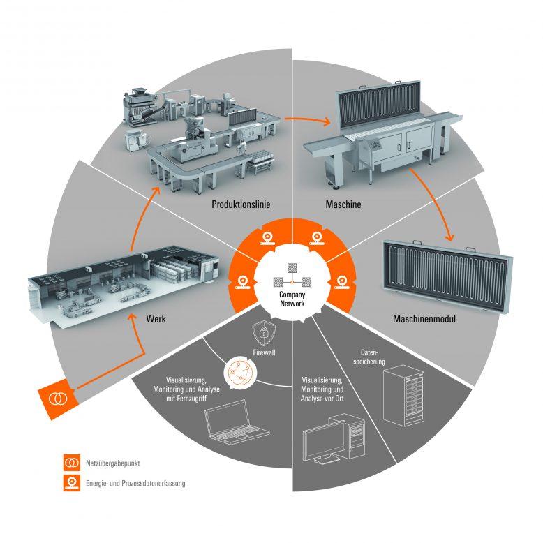 energymanagement_graphic_de