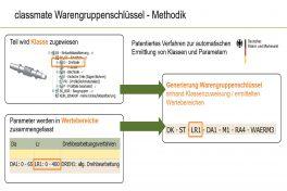 ermittlung_warengruppenschluessel_methodik_02