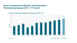 grafik_-_neuer_umsatzrekord_robotik_und_automation