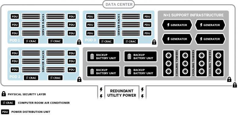 ibm_softlayer_diagram_architecture_2