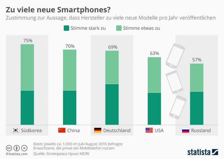 infografik_5505_upgrade_cyclus_bei_smartphones_n