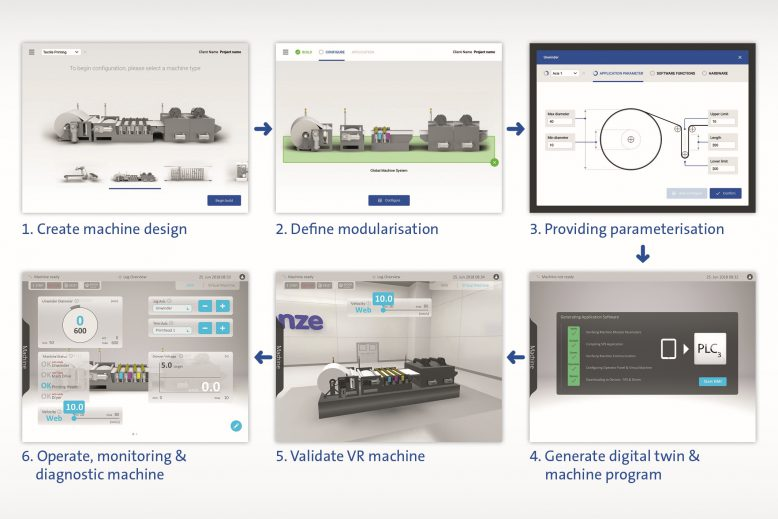 lenze_digital_engineering_process