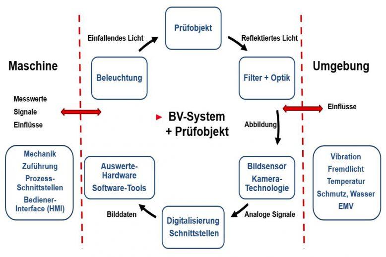 machine-vision-system-selection-influences-dekloej