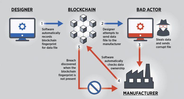 nist_blockchain_web