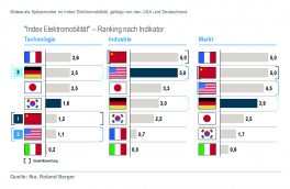 ranking_nach_indikator_roland_berger