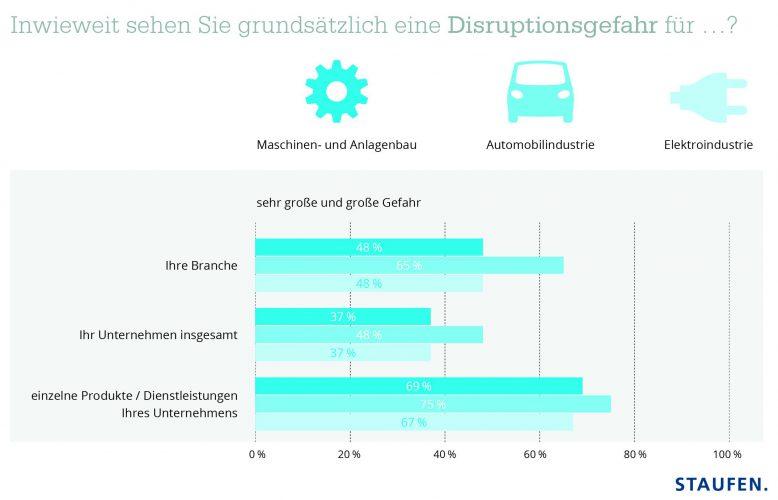 staufen_disruption