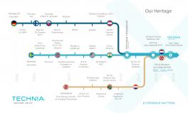 technia_company_timeline_v1