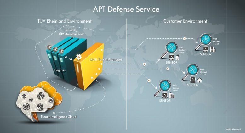 tuev_rheinland_apt_defense_service