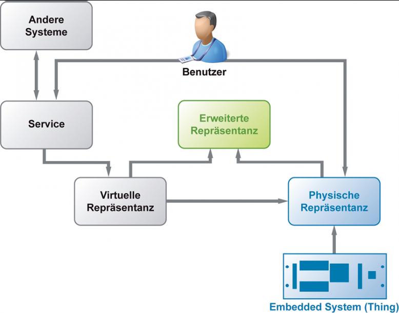Ein Embedded System (Thing) liefert mit seinen Sensoren und  Aktoren ein aktuelles Datenabbild an eine virtuelle Repräsentanz auf einer IoT- oder Cloud-Serviceplattform.