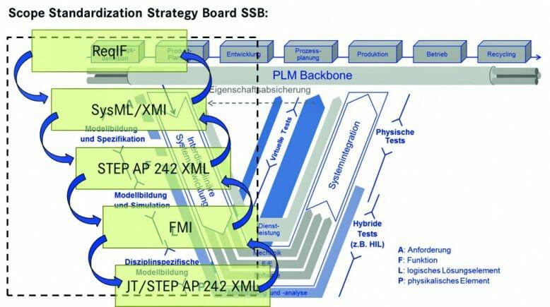 Scope Standardization Strategy Board inklusive Einordnung von Engineering-IT-Standards (in Anlehnung an Professor Dr. Martin Eigner, 2014).