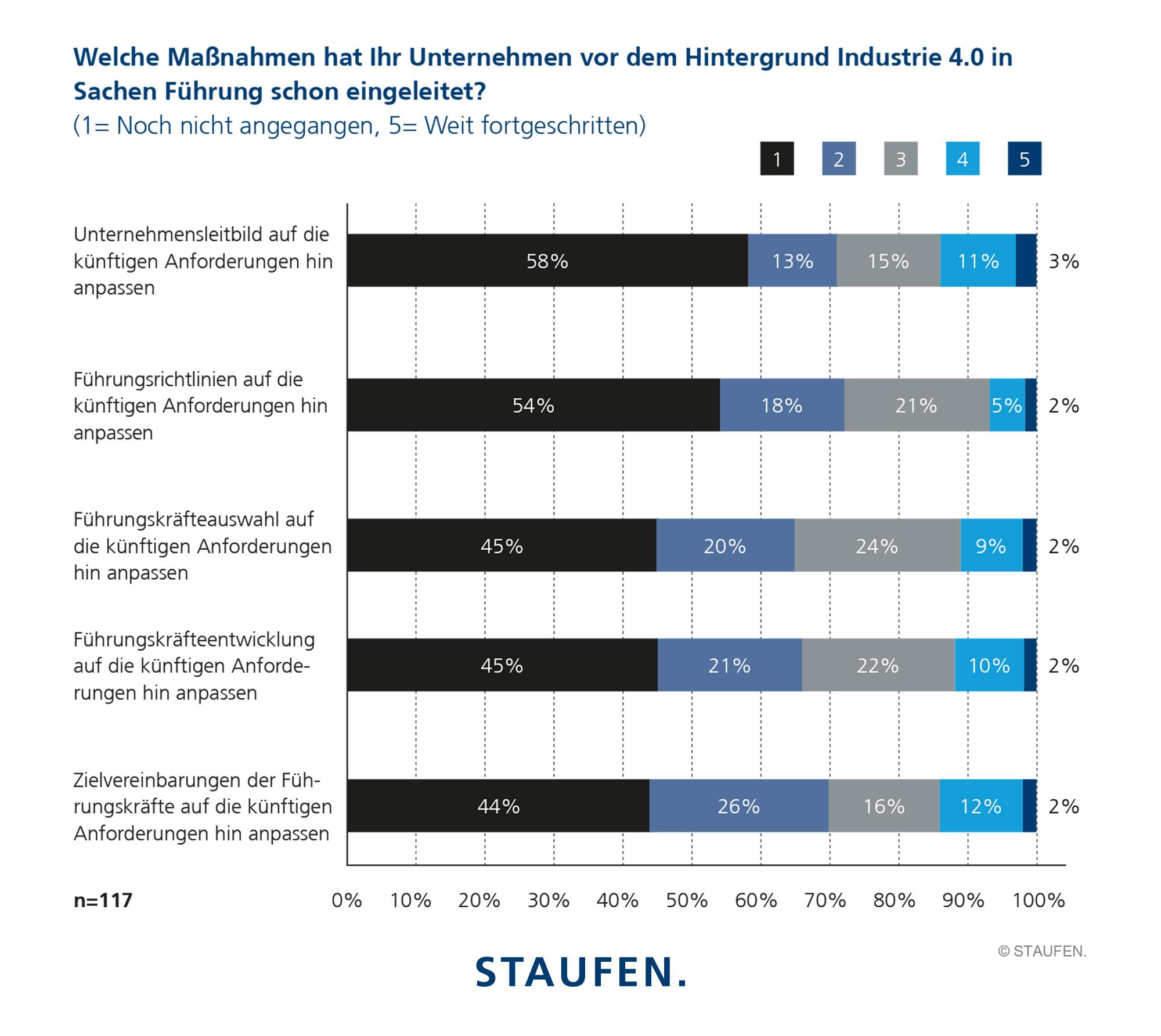Ergebnisse Studie Industrie 4.0.