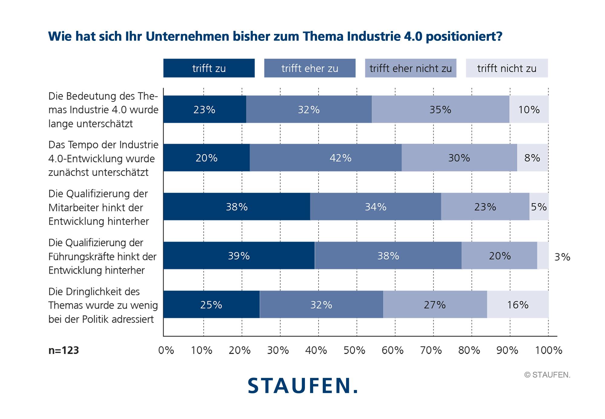 Ergebnisse Studie Industrie 4.0 Index