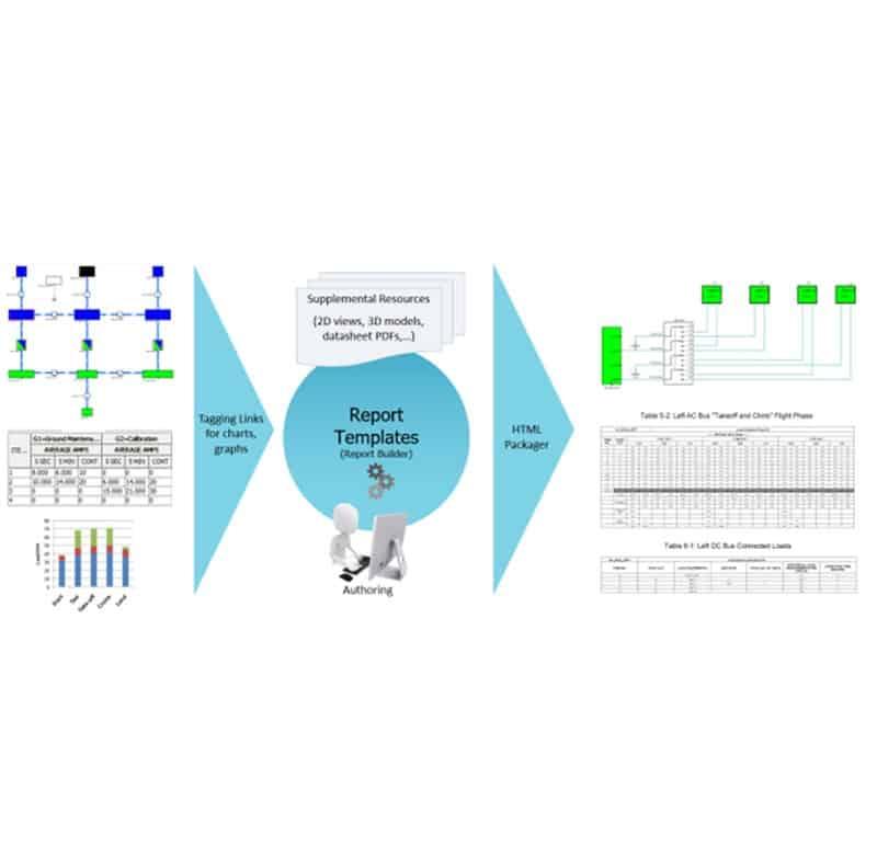 Flugzeugbau: Zertifizierung elektrischer Systeme vereinfachen