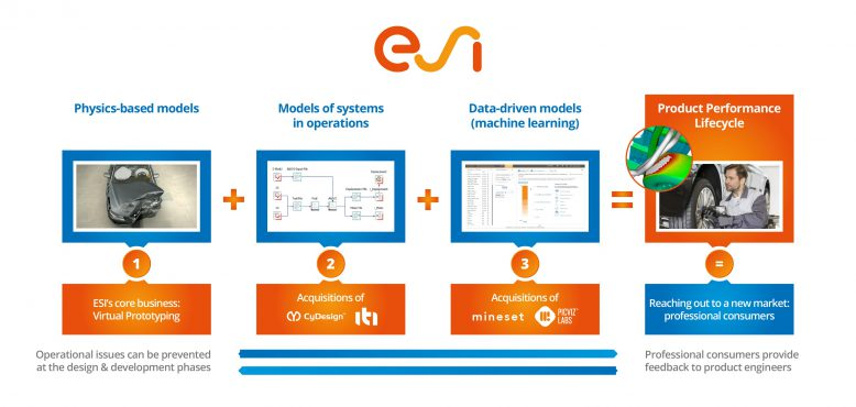 esi_product_performance_lifecycle