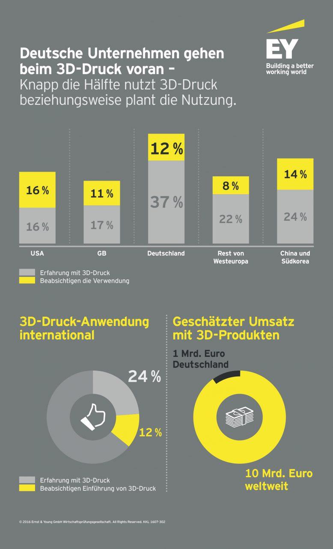 ey-3d-druck-studie-infografik