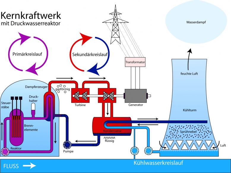 kernkraftwerk_druckwasserreaktor_n