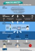 mip-gmbh-infografik-predictive-analytics