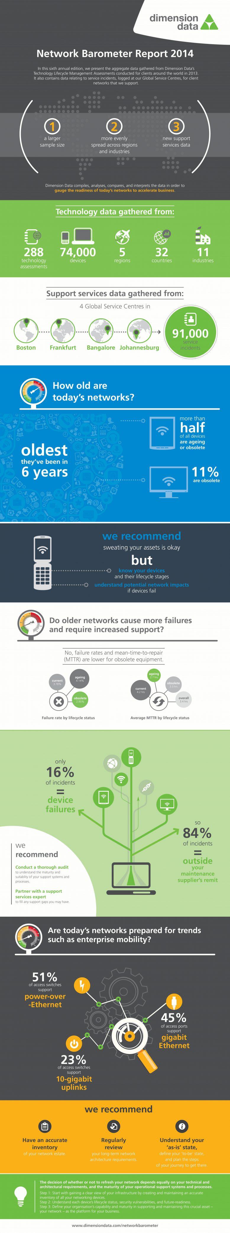 networkbarometerreport2014_dimensiondata_grafischezusammenfassung