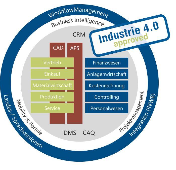 proALPHA kombiniert ERP mit Industrie 4.0