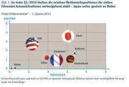 roland_berger_index-e-mobilitaet