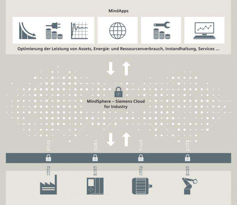 MindSphere - Siemens Cloud for Industry als beta-Release verfügbar.