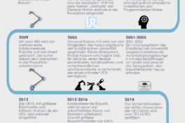 ur_infografik_die_geschichte_der_kollaborierende_roboter_de